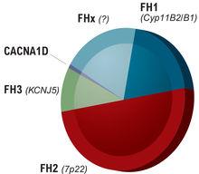 Figure 2. Répartition des cinq types d'HAP familial