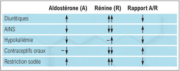 Tableau 1. Facteurs interférant avec le dosage de l'aldostérone