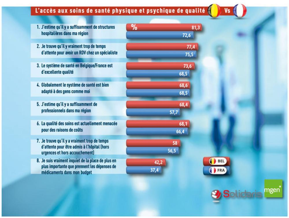 Deux tiers des francophones estiment le sytème de santé menacé