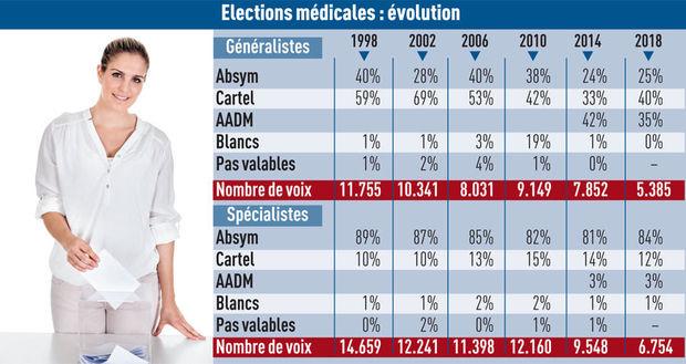 Élections médicales 2018 : moins d'un médecin sur quatre a voté